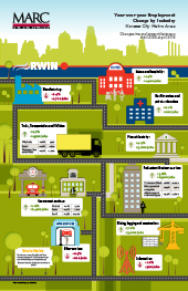Employment by Industry Infographic