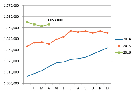 Chart comparing employment totals to prior years