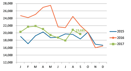 Chart comparing job postings to prior years
