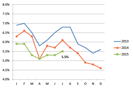 Chart comparing unemployment rate to prior years